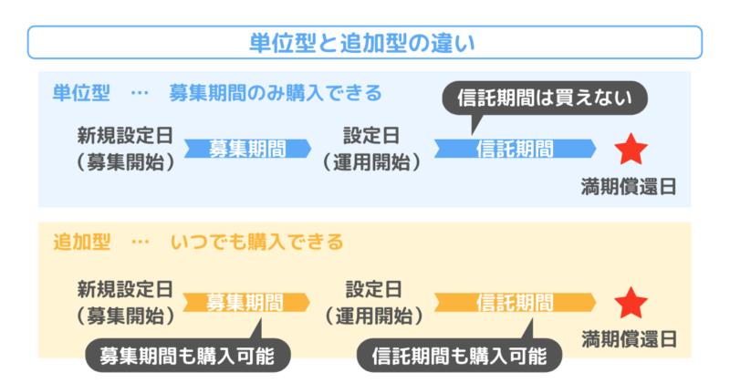 単位型と追加型の違い