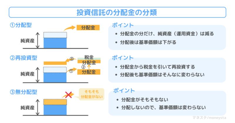 投資信託の分配金の分類について。分配型、再投資型、無分配型の3つを解説。