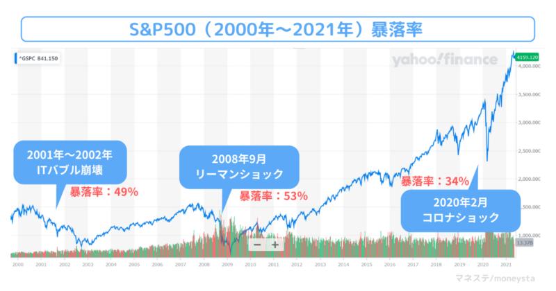 2000年~2021年のS&P500の暴落率